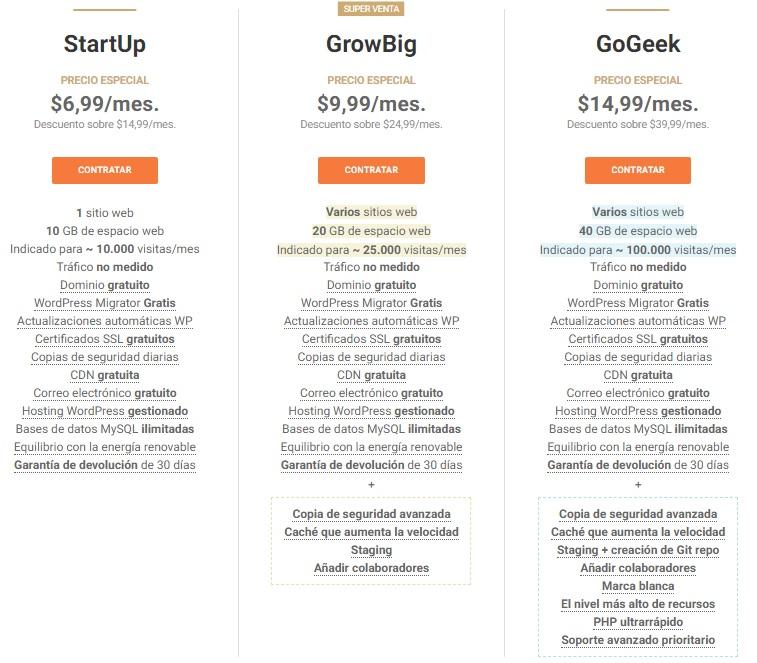 Planes de hosting WordPress de SiteGround